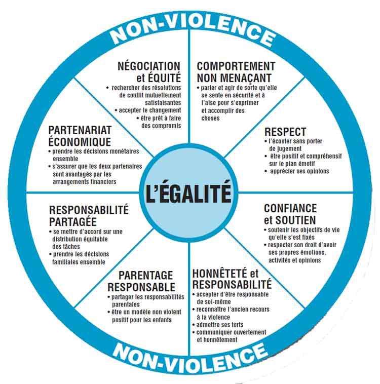 culture_egalite_non_violenc