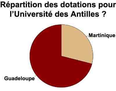 dotation_univ_antilles