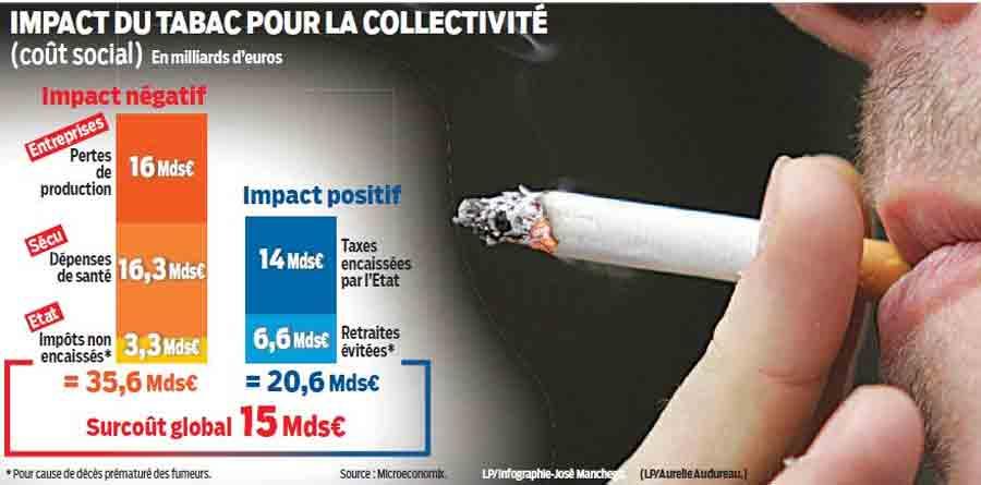 tabac_impact