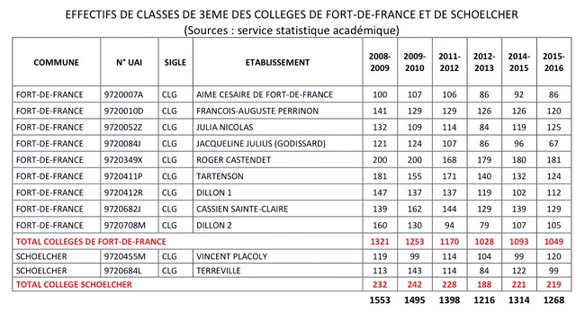 effectifs-classes_3eme