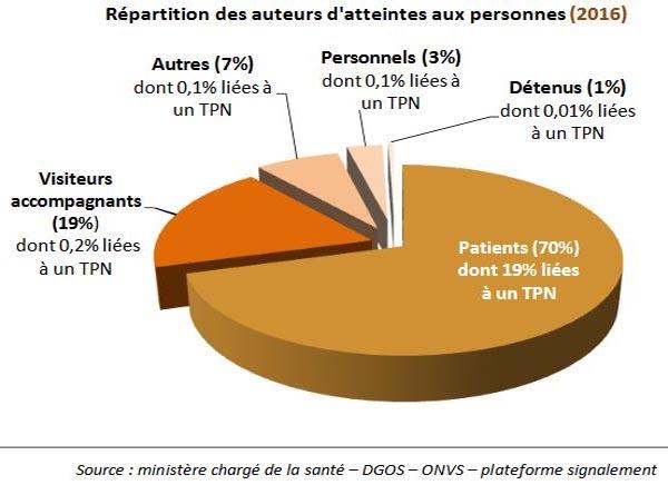 Violences à l'hôpital : psychiatrie, urgences et gériatrie en première(...)