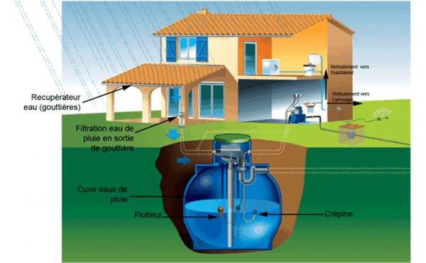 Récupération d'eau de pluie : arnaque généralisée ?