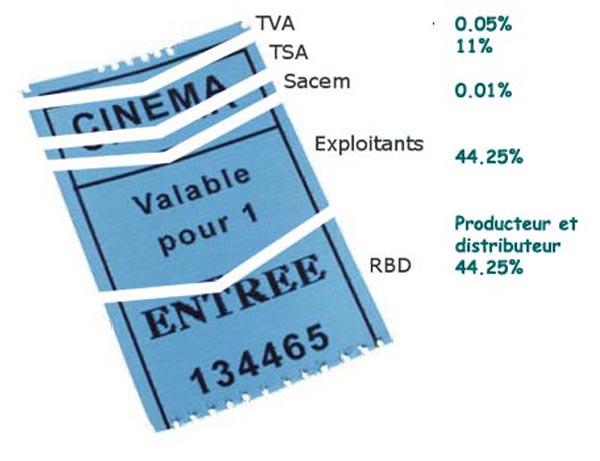 Taxe Spéciale Additionnelle : une des sources parmi d'autres du(...)